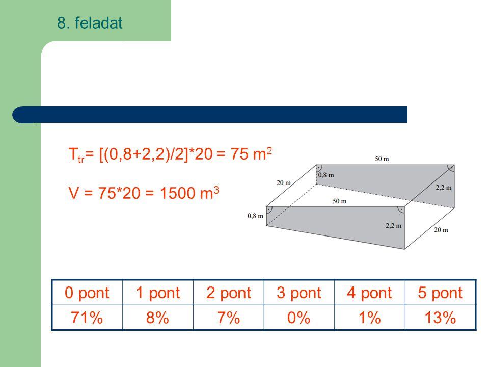 8. feladat Ttr= [(0,8+2,2)/2]*20 = 75 m2. V = 75*20 = 1500 m3. 0 pont. 1 pont. 2 pont. 3 pont.